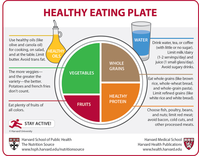 Visit Harvard's School of Public Health for More Nutrition Information